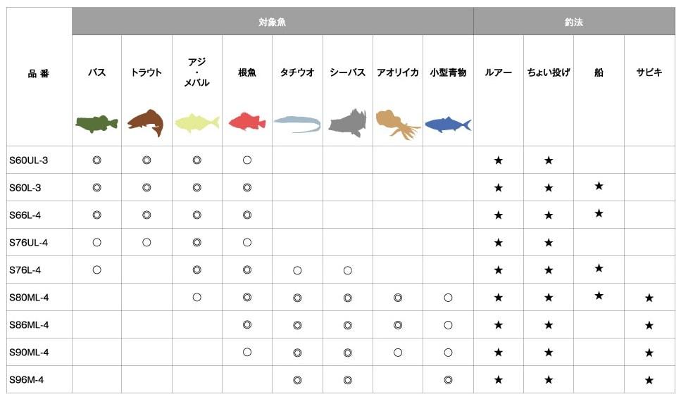 シマノフリーゲームのモデル別対象魚と釣法の対応表